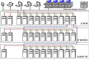 UW300可编程控制器