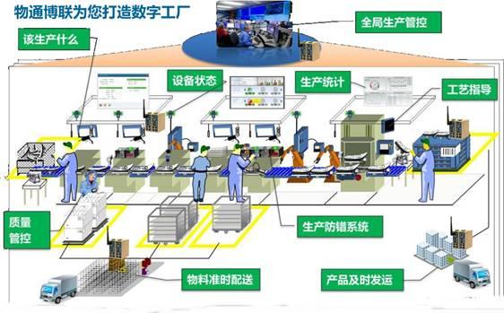 物通博联推出全新一代工业WIFI解决方案