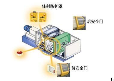 结合ISO 13849-1的注塑机安全回路设计评估