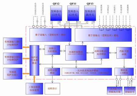 其工作原理是:将一次风机工/变频自动切换系统的综合保护装置图片