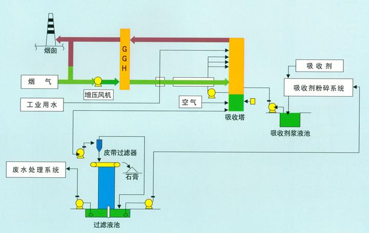 变频器故障消除恢复投运时,可以先切除增压风机旁路开关,依托变频器提
