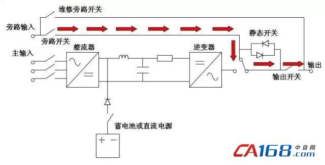 若此时旁路交流电源正常时,静态开关会将电源供应转为由旁路备用电源