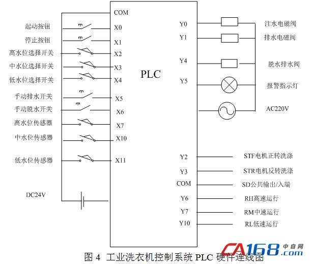 2 工业洗衣机控制系统plc外部接线图 根据plc的i/o分配表,plc接线图