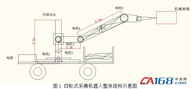 采摘机器人运动控制系统的设计与实现