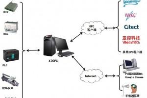 迅饶X2OPC服务器