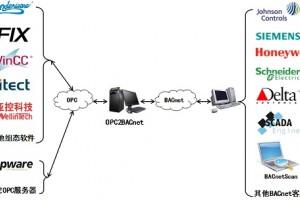 迅饶OPC2BACnet