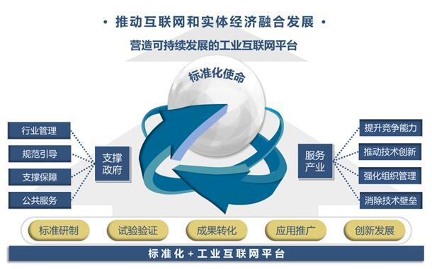 说明: C:\Users\LIU\Desktop\工业互联网白皮书\工业互联网平台标准化白皮书新闻通稿\3.png