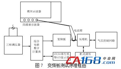 冰箱压缩机变频调速控制研究