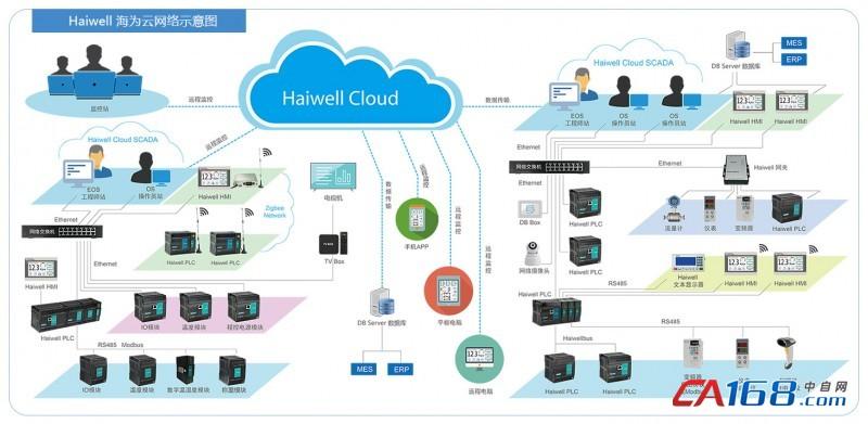 Haiwell海为PLC云网络示意图