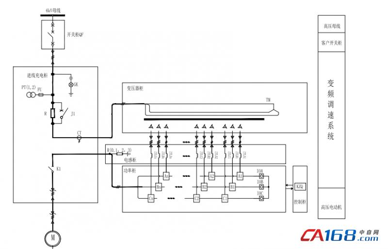 图7 变频一次主回路原理图 4.2、主回路控制方式和功率单元控制 相位检测电源取自隔离变压器的二次,隔离变压器的一次电源取自PT信号。当相位检测电源拔掉后,单元构成两象限运行模式,可按照正常变频器使用。插入电源端子后为四象限运行模式,功率单元交流输入侧串联有并网交流电抗器,也能减少对电网侧的冲击。控制回路分为整流部分控制驱动板和逆变部分控制驱动板,分别对应控制电源1和控制电源2。 单元控制回路以可编程逻辑器件为核心,主控回路为以双数字信号处理器(DSP)和超大规模集成电路可编程逻辑控制器件(FPGA)为