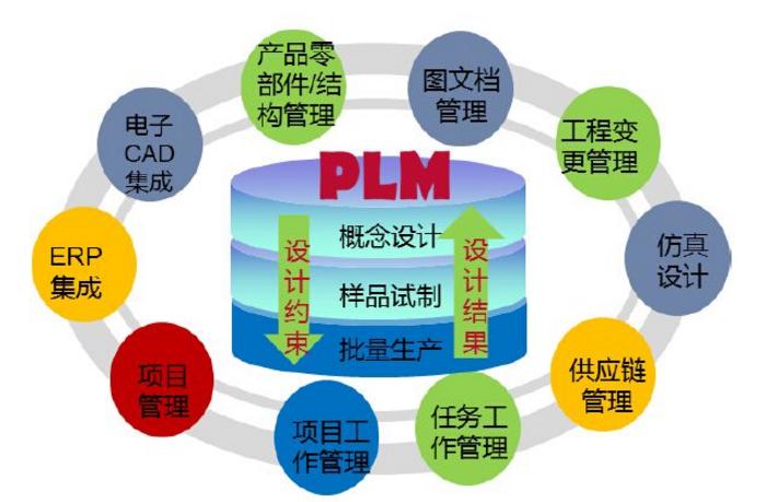 PLM(Product Lifecycle Management)表示产品生命周期管理,PLM是一种应用于在单一地点的企业内部、分散在多个地点的企业内部,以及在产品研发领域具有协作关系的企业之间的,支持产品全生命周期的信息的创建、管理、分发和应用的一系列应用解决方案,它能够集成与产品相关的人力资源、流程、应用系统和信息。 在智能制造体系架构中,智能产品、智能服务直接影响着企业商业模式的创新,是非常重要的组成部分。智能产品通常包括机械、电气和嵌入式软件/系统,具有记忆、感知、计算和传输功能。如今,智能产品基