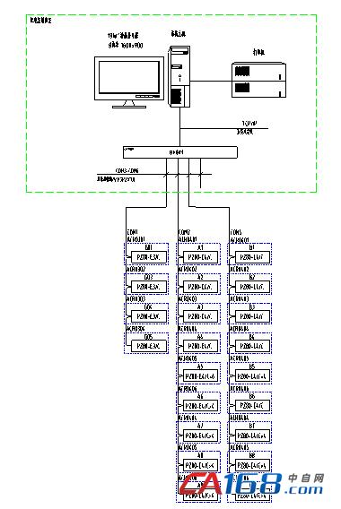 网络技术和现场总线技术的最新发展,对变配电系统进行分散数据采集和
