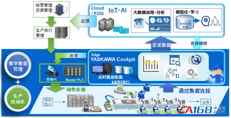 安川电机:聚焦智能制造 实现新工业自动化革命