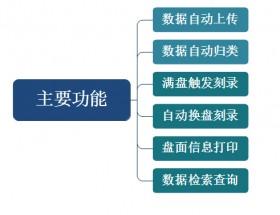 执法记录仪数据自动备份光盘刻录系统