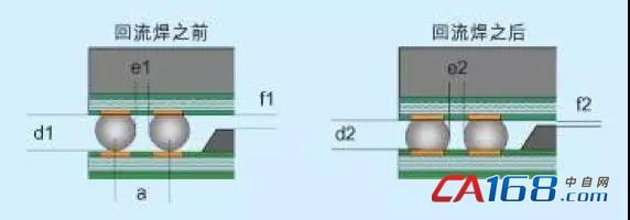 自行开发PoP工艺流程成本太高!环球仪器APL有办法。