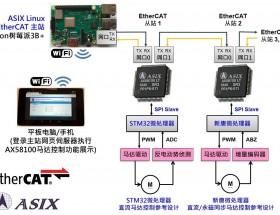 【亚信电子】大中华区首款EtherCAT从站控制芯片@ 2019德国汉诺威工业展