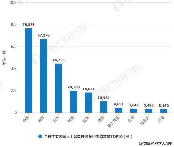 2019年中国人工智能行业市场现状