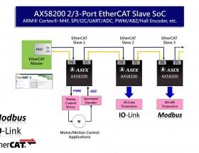 亚信今年第四季推出EtherCAT从站专用通讯SoC方案