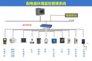 配电室环境监控系统 环境温湿度、配电开关状等集中监测