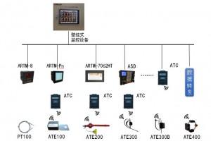 壁挂式Acrel-2000T/B无线测温监控设备