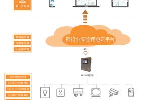 安科瑞银行安全用电云平台