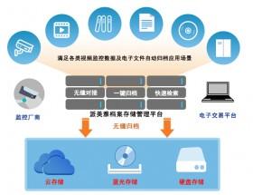 开评标视频监控电子文件数据自动整合刻录归档