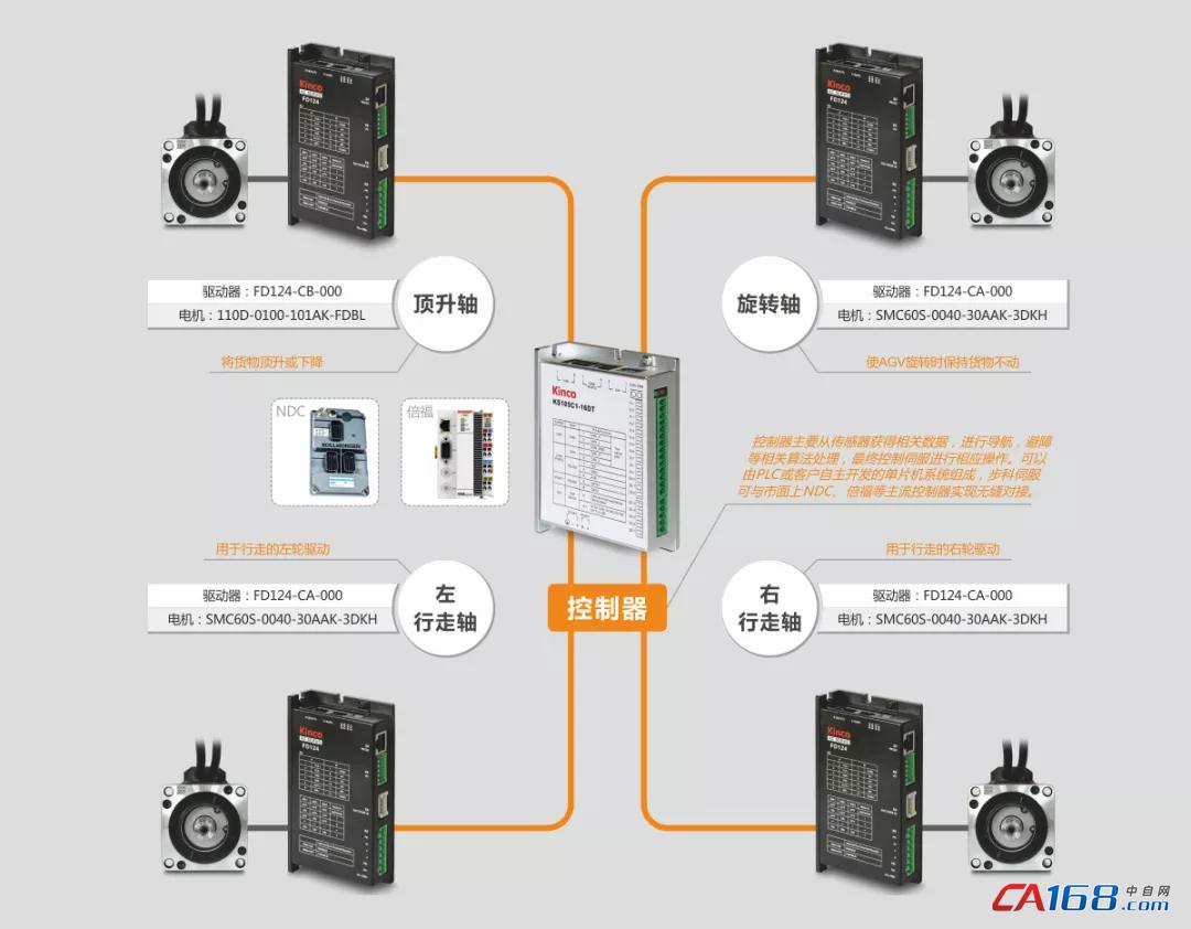 低压伺服, 伺服电机, 低压伺服驱动器, AGV, 智慧物流行业