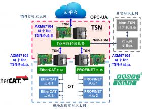 亞信電子推出4端口TSN PCIe千兆以太網卡解決方案