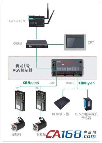 AGV控制器, AGV控制器方案, AGV解决方案, AGV控制器供应商, AGV控制器厂家, AGV控制系统原理