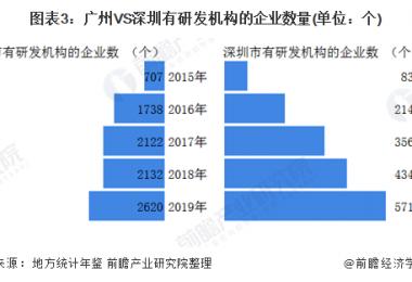 一文带你看广州先进制造业发展与深圳差距几何?