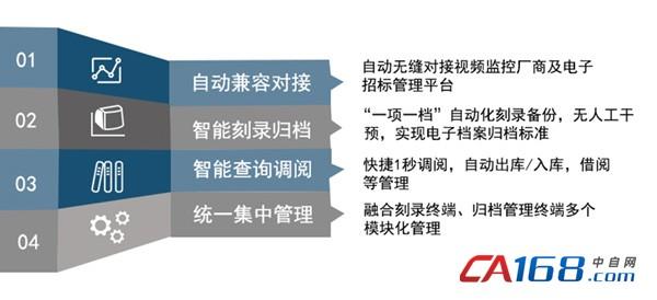 公共资源交易中心电子档案自动归档管理系统应用系统亮点